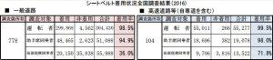 シートベルト着用状況全国調査結果2016
